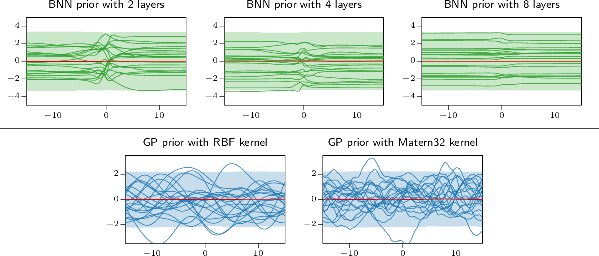 Figure 1 for All You Need is a Good Functional Prior for Bayesian Deep Learning