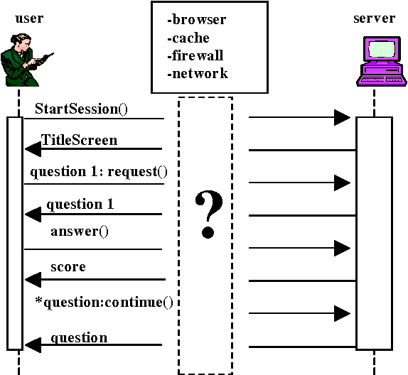 Figure 5 from using sequence diagrams to document web elements figure 5 shows a sequence diagram representing the most appropriate scenario for this testing application ccuart Choice Image