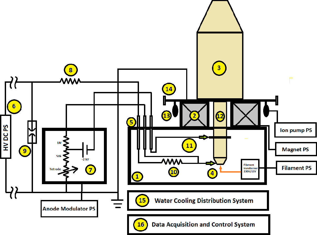 Figure 5 From High Power Cw Testing Of 37 Ghz Klystron For Sst1 Wiring Diagram 230v Pump Fusion Schematic Layout Setup Along With Other Auxiliary Systems
