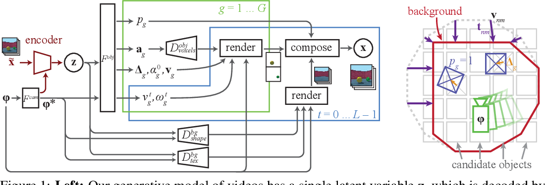 Figure 1 for Unsupervised object-centric video generation and decomposition in 3D