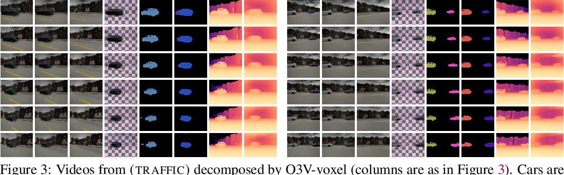 Figure 4 for Unsupervised object-centric video generation and decomposition in 3D