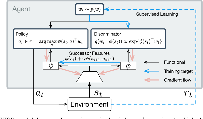 Figure 1 for Fast Task Inference with Variational Intrinsic Successor Features