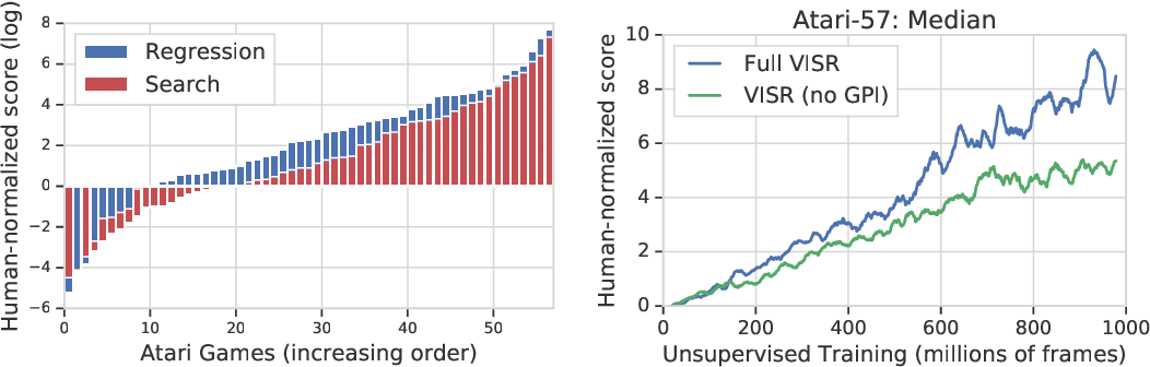 Figure 4 for Fast Task Inference with Variational Intrinsic Successor Features