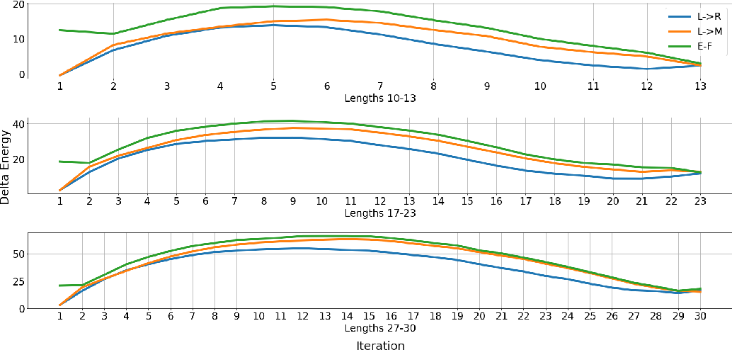 Figure 4 for A Generalized Framework of Sequence Generation with Application to Undirected Sequence Models