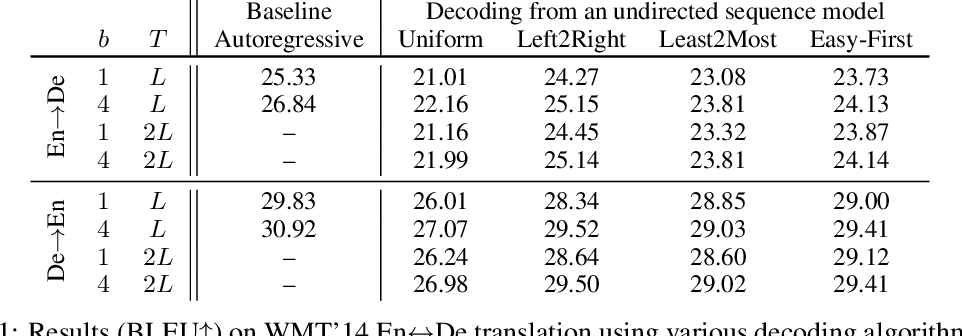 Figure 1 for A Generalized Framework of Sequence Generation with Application to Undirected Sequence Models