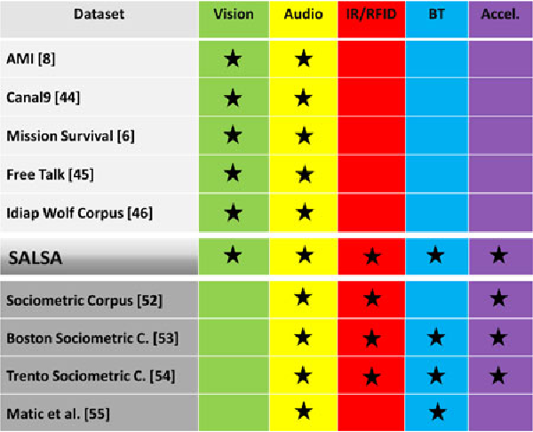 Figure 3 for SALSA: A Novel Dataset for Multimodal Group Behavior Analysis