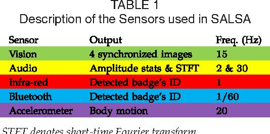Figure 2 for SALSA: A Novel Dataset for Multimodal Group Behavior Analysis