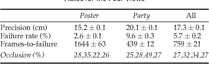 Figure 4 for SALSA: A Novel Dataset for Multimodal Group Behavior Analysis