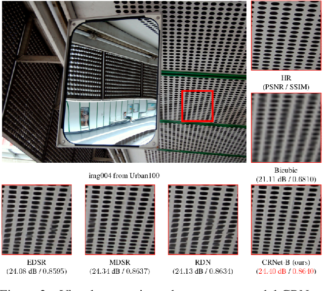 Figure 3 for CRNet: Image Super-Resolution Using A Convolutional Sparse Coding Inspired Network