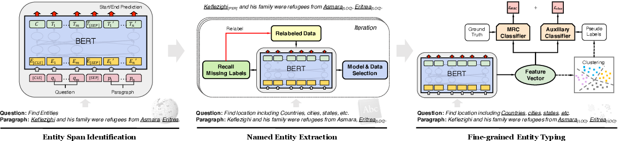 Figure 1 for Coarse-to-Fine Pre-training for Named Entity Recognition