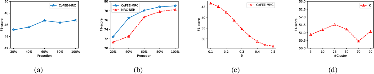 Figure 4 for Coarse-to-Fine Pre-training for Named Entity Recognition