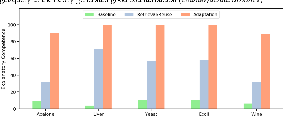 Figure 4 for Good Counterfactuals and Where to Find Them: A Case-Based Technique for Generating Counterfactuals for Explainable AI (XAI)