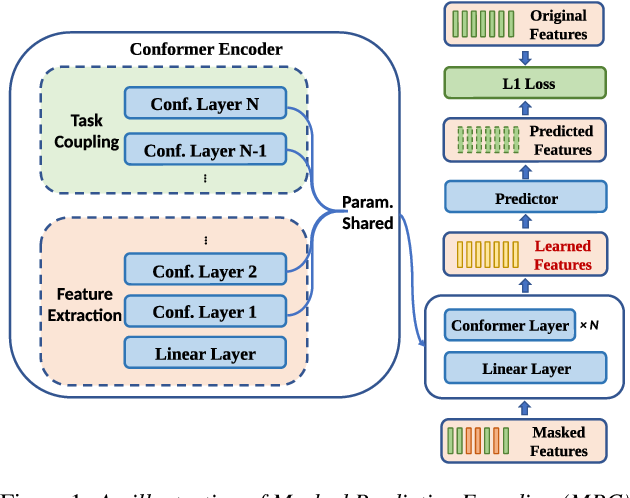 Figure 1 for Layer Reduction: Accelerating Conformer-Based Self-Supervised Model via Layer Consistency