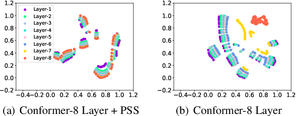 Figure 3 for Layer Reduction: Accelerating Conformer-Based Self-Supervised Model via Layer Consistency