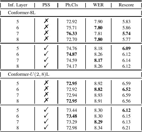 Figure 4 for Layer Reduction: Accelerating Conformer-Based Self-Supervised Model via Layer Consistency