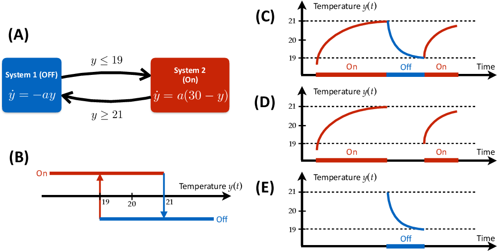 Figure 1 for Data-driven Discovery of Cyber-Physical Systems