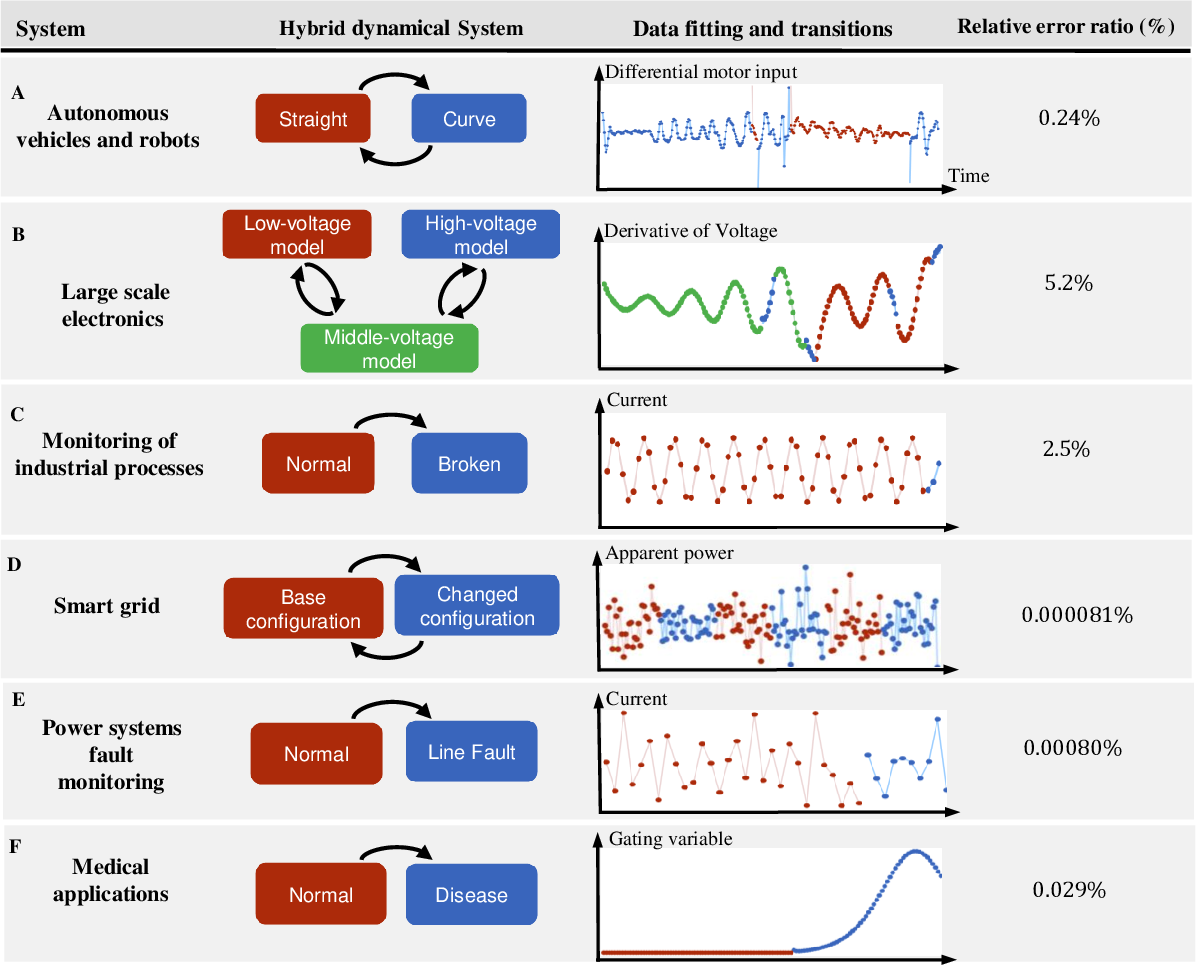 Figure 2 for Data-driven Discovery of Cyber-Physical Systems