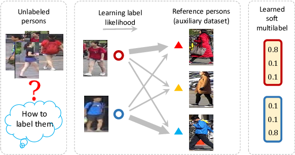 Figure 1 for Unsupervised Person Re-identification by Soft Multilabel Learning