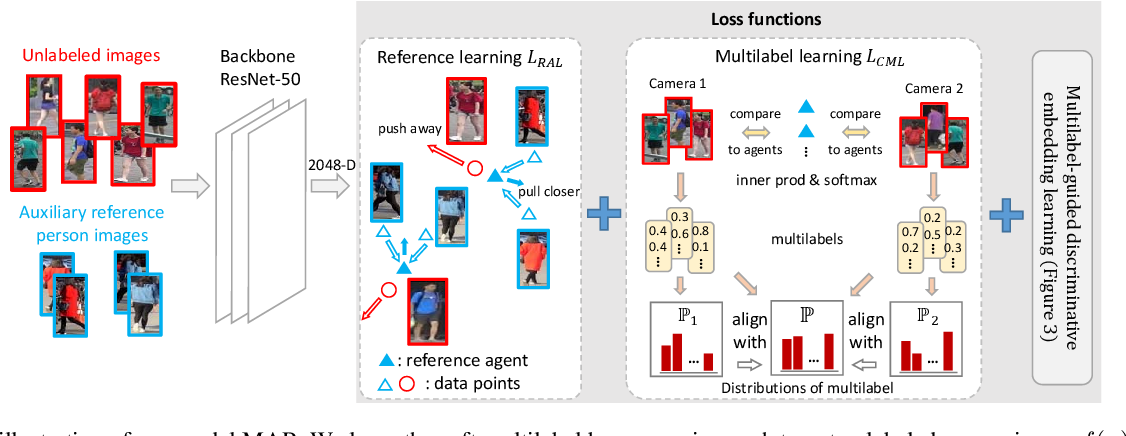 Figure 3 for Unsupervised Person Re-identification by Soft Multilabel Learning