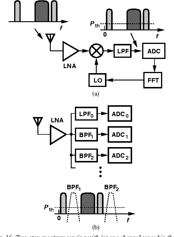 Figure 16 From Challenges In The Design Of Cognitive Radios1