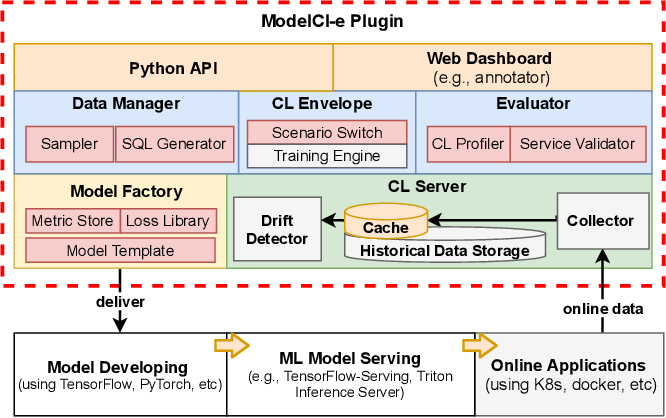 Figure 2 for ModelCI-e: Enabling Continual Learning in Deep Learning Serving Systems