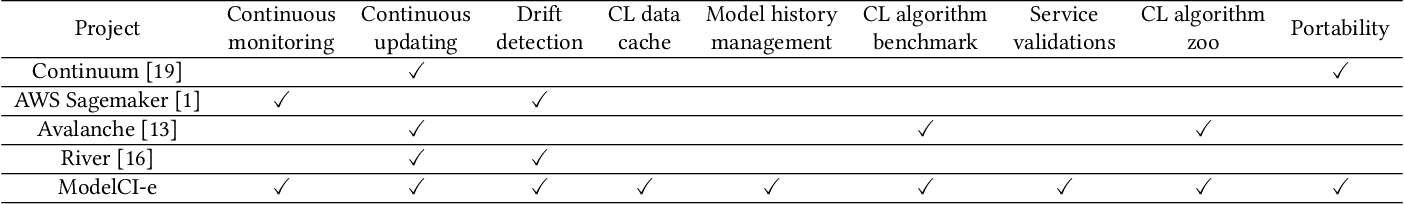 Figure 1 for ModelCI-e: Enabling Continual Learning in Deep Learning Serving Systems