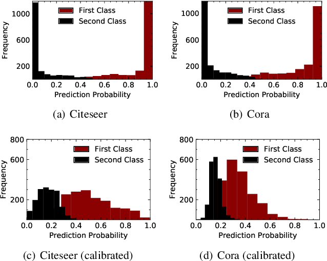 Figure 3 for Adversarial Attack on Large Scale Graph