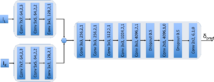 Figure 2 for Visual Global Localization with a Hybrid WNN-CNN Approach