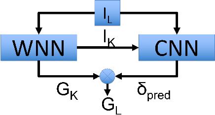 Figure 4 for Visual Global Localization with a Hybrid WNN-CNN Approach