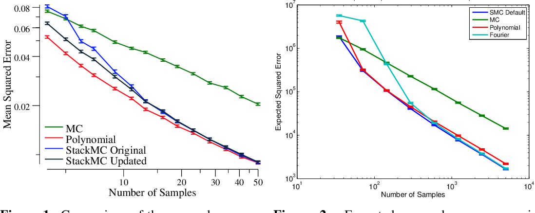 Figure 1 for Reducing the error of Monte Carlo Algorithms by Learning Control Variates