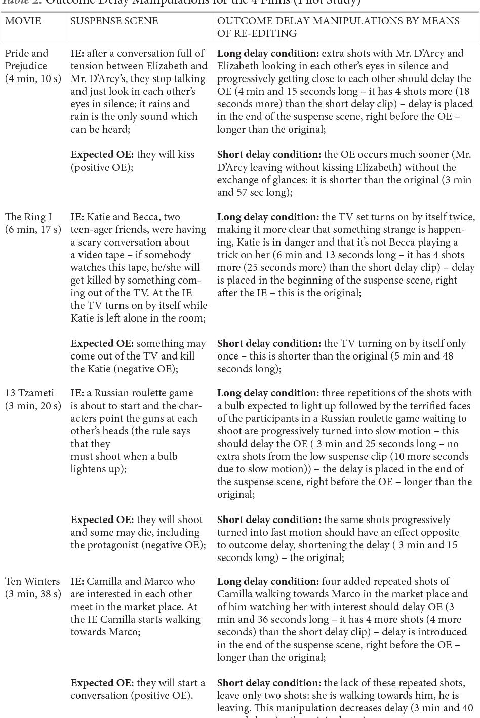 PDF] OUTCOME DELAY AS DETERMINANT FACTOR OF SUSPENSE IN FILM