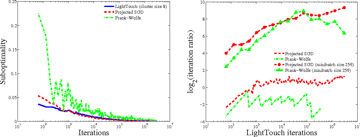 Figure 2 for A Light Touch for Heavily Constrained SGD