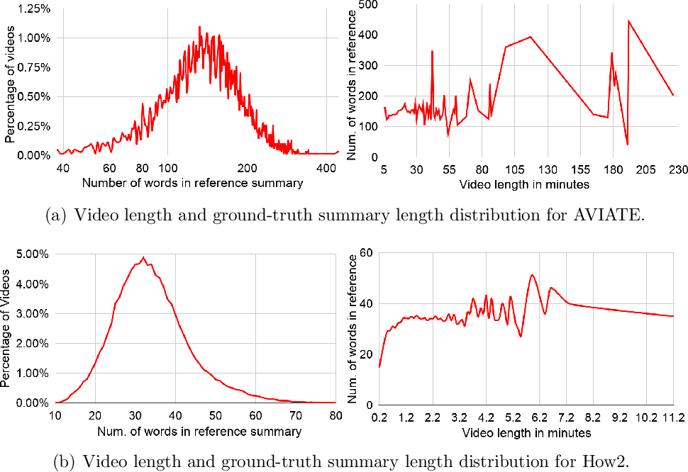 Figure 3 for See, Hear, Read: Leveraging Multimodality with Guided Attention for Abstractive Text Summarization