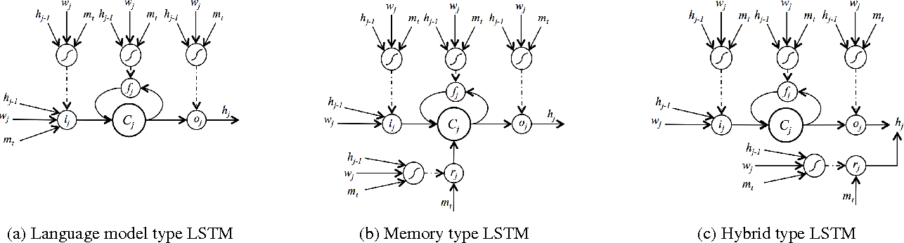 Figure 1 for Conditional Generation and Snapshot Learning in Neural Dialogue Systems