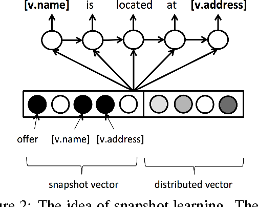 Figure 3 for Conditional Generation and Snapshot Learning in Neural Dialogue Systems