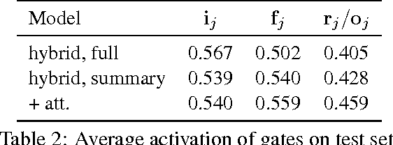 Figure 4 for Conditional Generation and Snapshot Learning in Neural Dialogue Systems