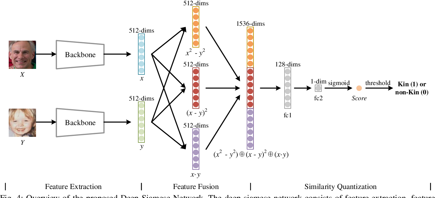 Figure 4 for Deep Fusion Siamese Network for Automatic Kinship Verification
