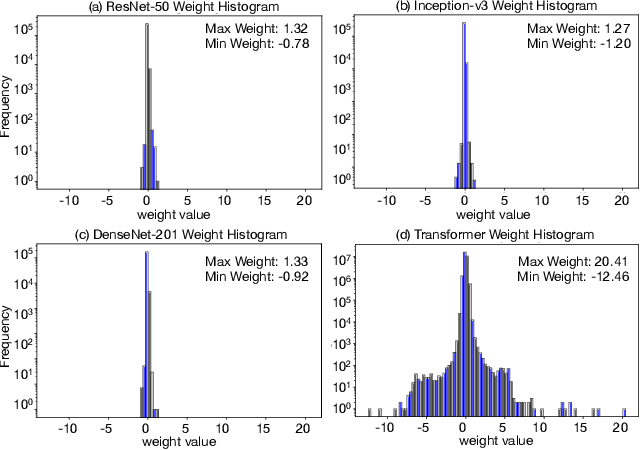 Figure 1 for AdaptivFloat: A Floating-point based Data Type for Resilient Deep Learning Inference