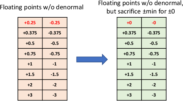 Figure 3 for AdaptivFloat: A Floating-point based Data Type for Resilient Deep Learning Inference