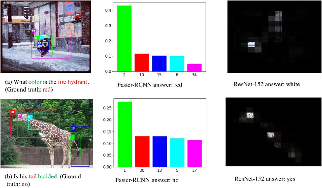 Figure 1 for Knowing Where to Look? Analysis on Attention of Visual Question Answering System