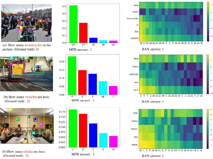 Figure 4 for Knowing Where to Look? Analysis on Attention of Visual Question Answering System