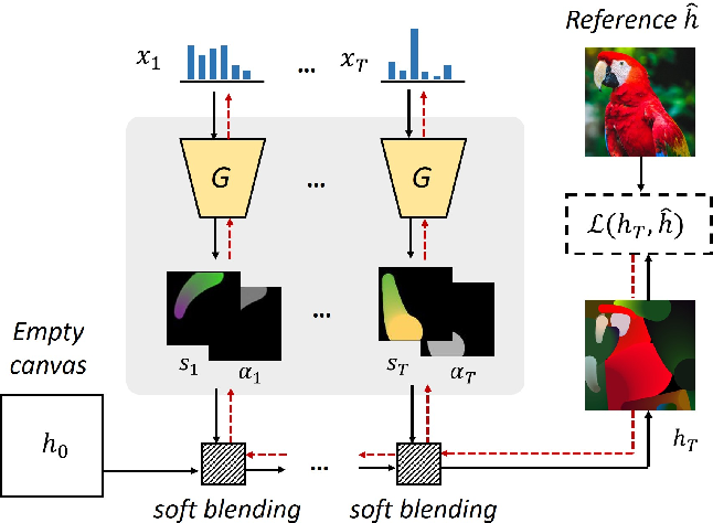 Figure 2 for Stylized Neural Painting