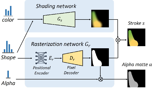 Figure 4 for Stylized Neural Painting