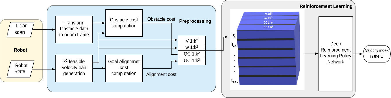 Figure 2 for Dynamically Feasible Deep Reinforcement Learning Policy for Robot Navigation in Dense Mobile Crowds