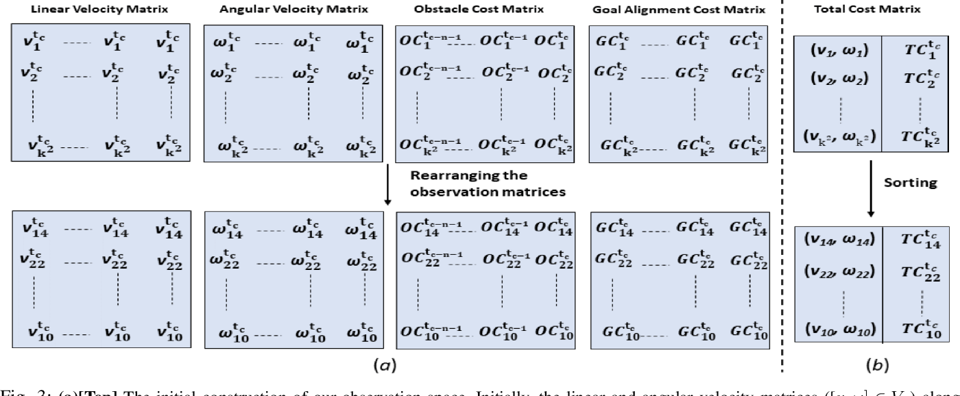 Figure 3 for Dynamically Feasible Deep Reinforcement Learning Policy for Robot Navigation in Dense Mobile Crowds