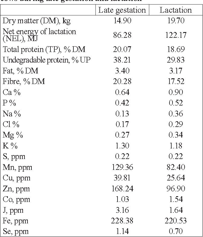 Table 1 from BLOOD SERUM LEVELS OF MACRO - AND