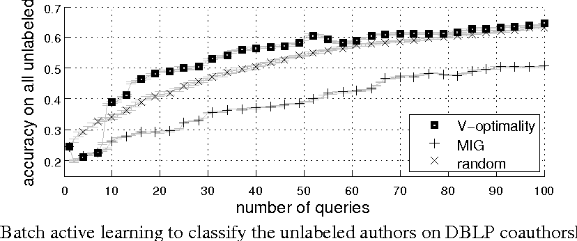Figure 1 for Submodularity in Batch Active Learning and Survey Problems on Gaussian Random Fields