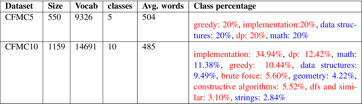 Figure 2 for Predicting Algorithm Classes for Programming Word Problems