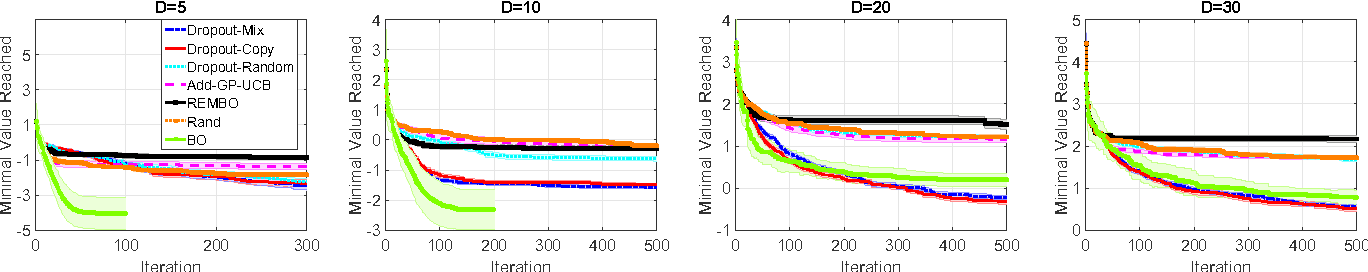 Figure 4 for High Dimensional Bayesian Optimization Using Dropout