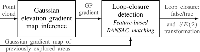 Figure 2 for Gaussian Process Gradient Maps for Loop-Closure Detection in Unstructured Planetary Environments
